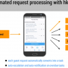 Automated request processing with HKeeper